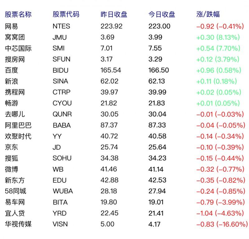 中国概念股周四多数下跌 58 同城跌 0.85%