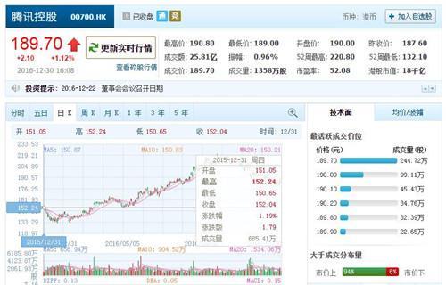 腾讯股票全年大涨24.7% 马化腾财富增加250亿