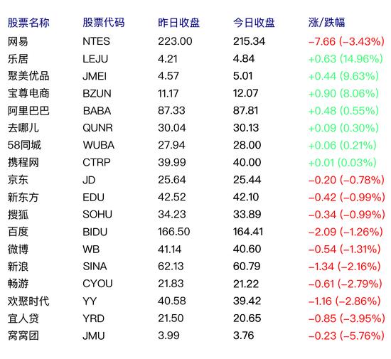 中国概念股周五涨跌互现 乐居上涨 15%