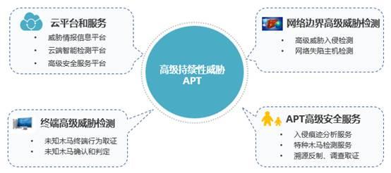 构筑多维度APT安全防御体系