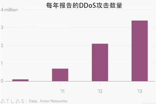 DDoS 攻击或将成为全球战争的新形式