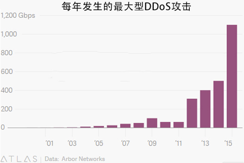 DDoS攻击或将成为全球战争的新形式