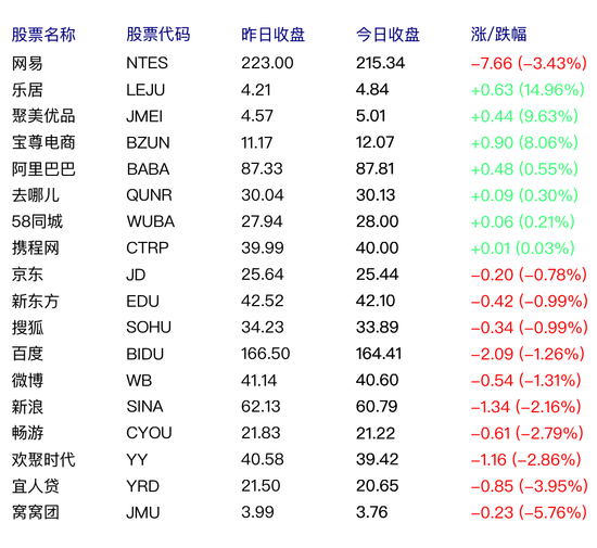 中国概念股周五涨跌互现 乐居上涨15%