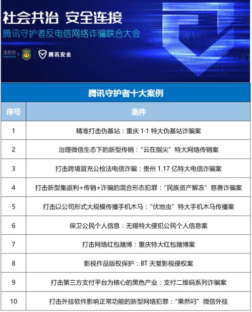 """2016十大诈骗案例""""共治模式""""反电信网络诈骗初见成效"""