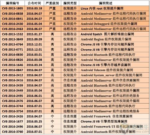 中国市场手机系统安全检测报告(全文)