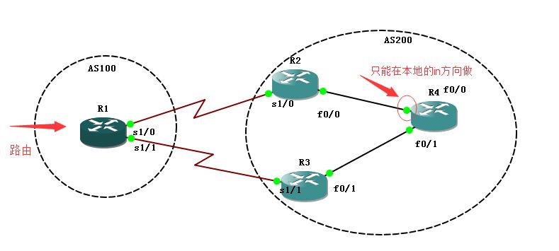 租用美国服务器为何选用BGP多线机房