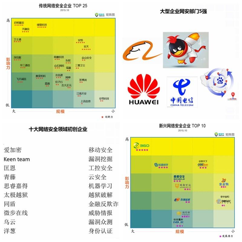 中国网络安全企业50强(2016上半年)正式启动