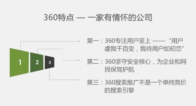 360商业产品投放指南与产品策略独家分享(搜索&展示广告&应用推广)