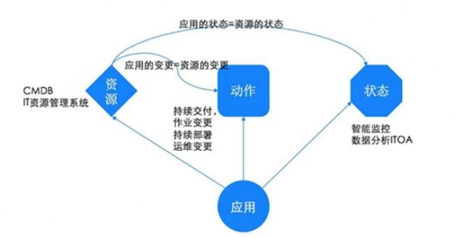 如何构建面向应用的运维管理新思维