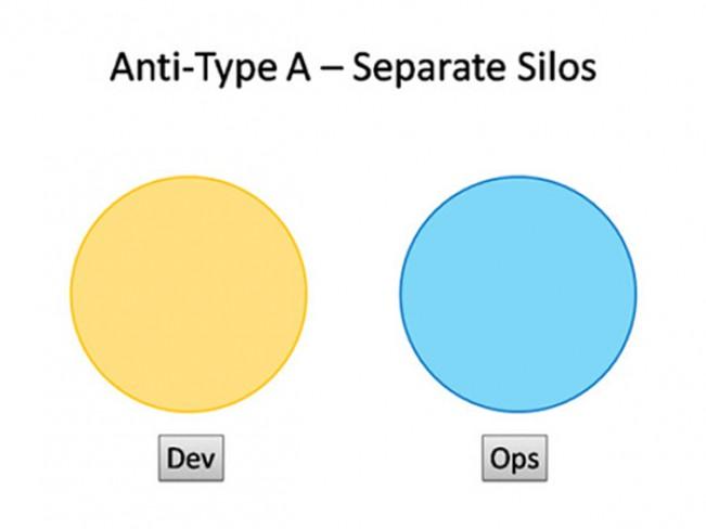 一份DevOps结构清单――请君慢用