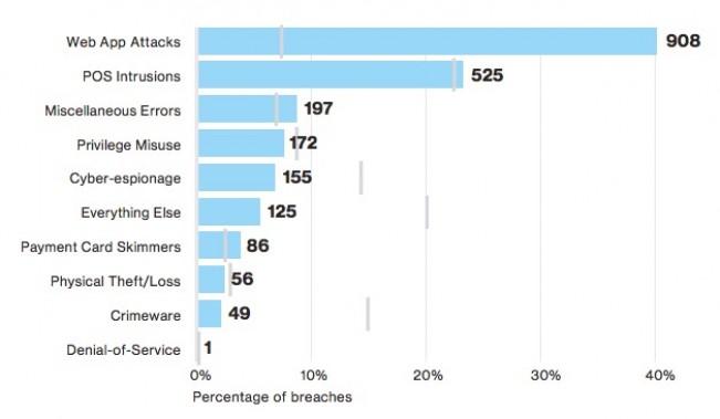 Web应用何时成了金融行业的安全噩梦?
