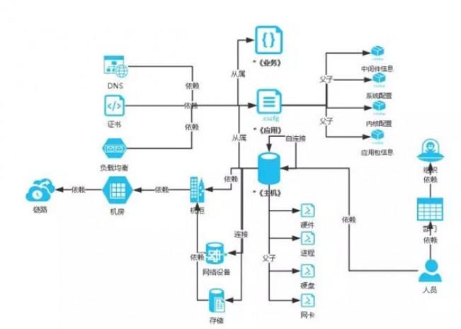 如何理解CMDB的套路