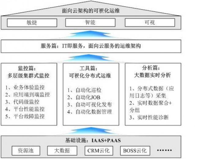运维改革探索(一):用多层级监控实现可视化运维